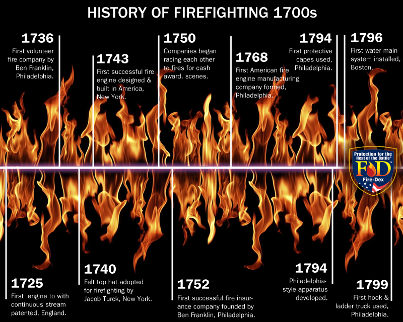 history of fire fighting Ancient rome is known to have had a fire department consisting by the 1st cent of approximately 7,000 paid firefighters these fire brigades not only responded to and fought fires, but also patrolled the streets with the authority to impose corporal.