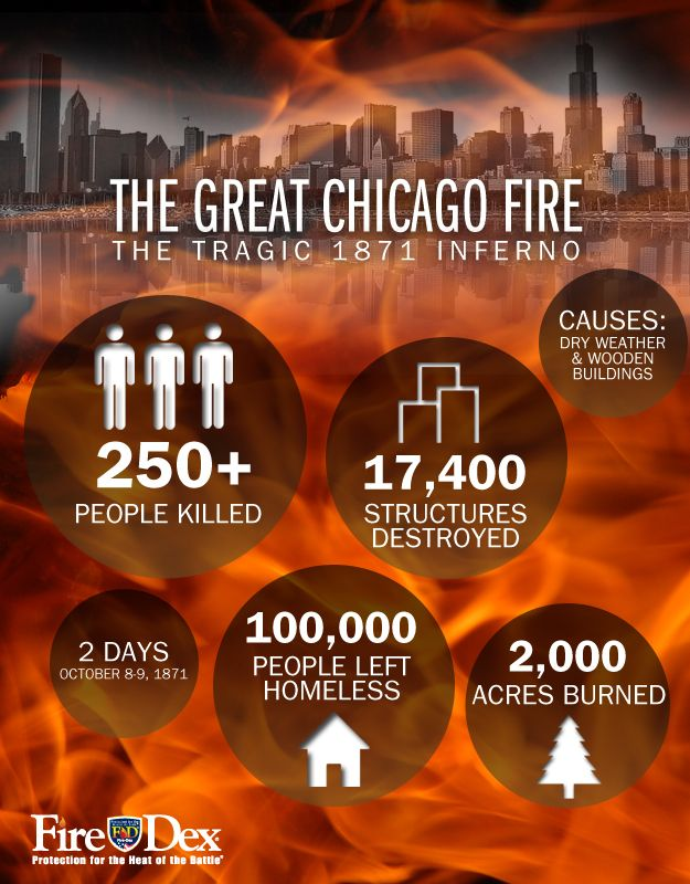 Great Chicago Fire - Fire-Dex