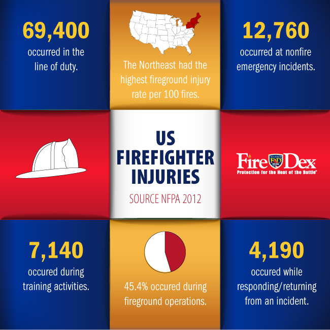 US Firefighter Injury Statistics