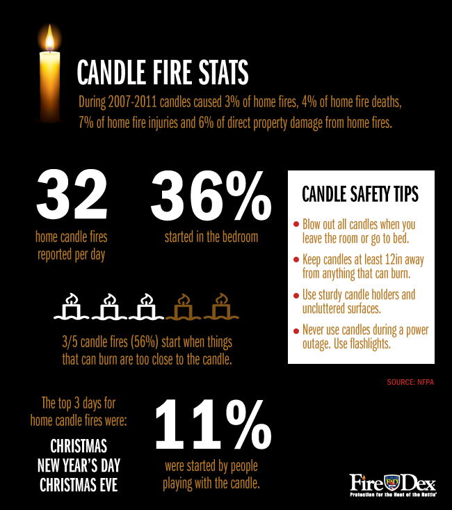 During 2007-2011, candles caused 3% of home fires.