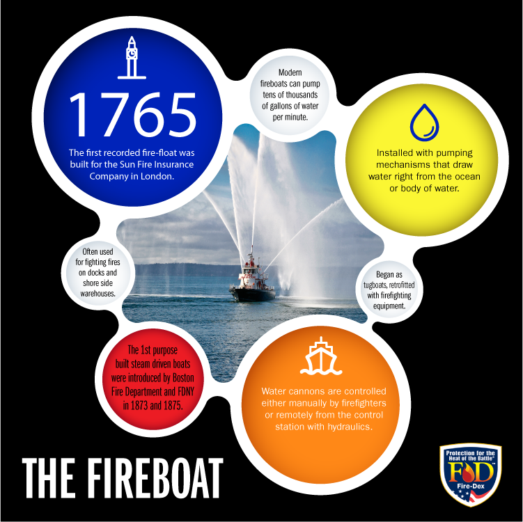 Fire Boat Infographic