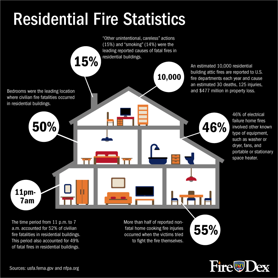 Residential House Fire Statistics Infographic