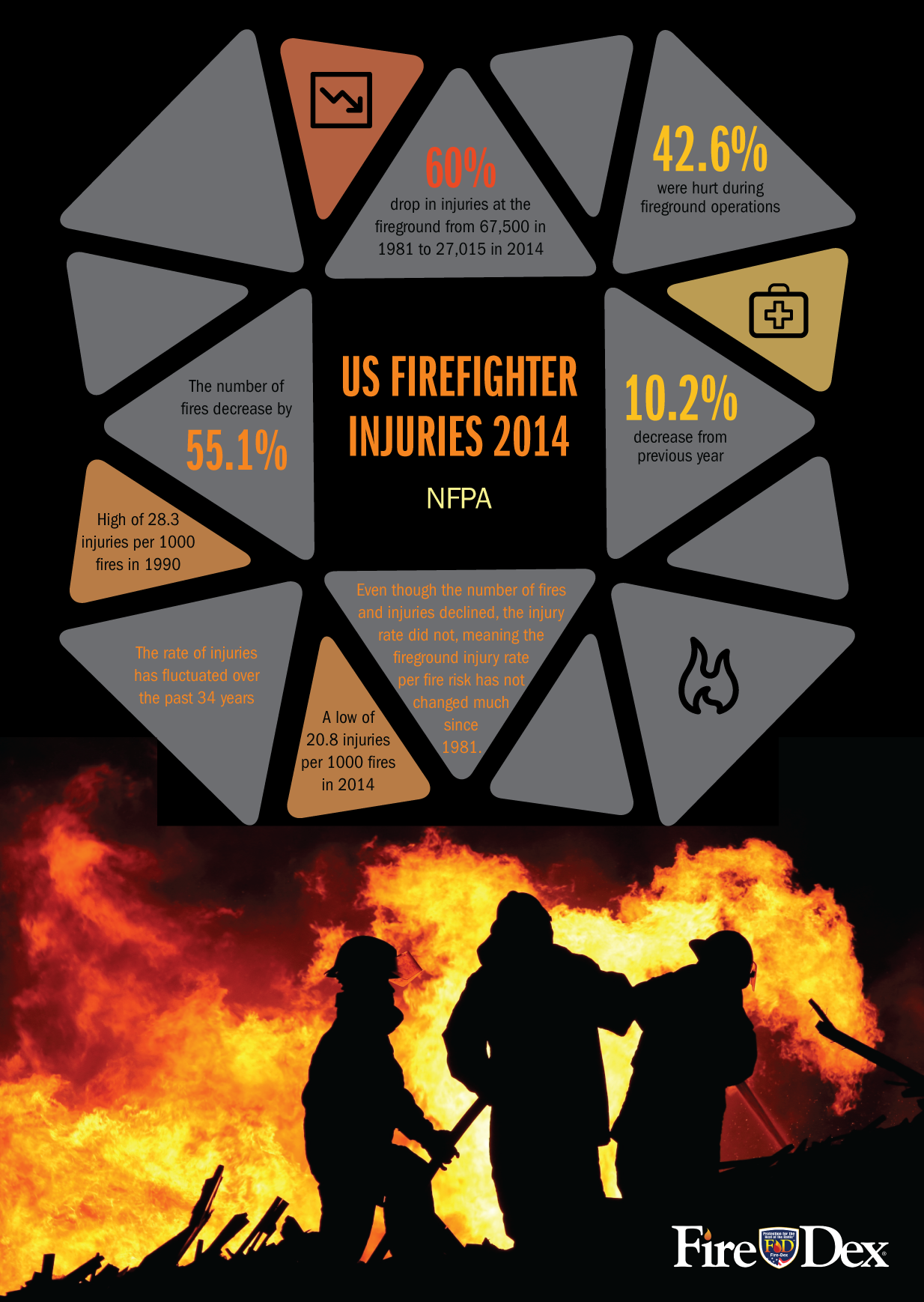 FD_Infographic_NFPAStats